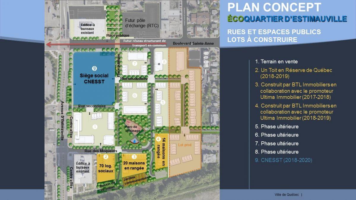 Écoquartier d'Estimauville - Plan concept 2018